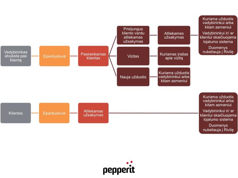 Užsakymų valdymo sistemos integracija su užduočių valdymo sistema